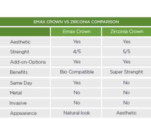 dental crown comparison